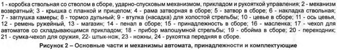 АК12 скачать Руководство по эксплуатации НСД Наставление по стрелковому делу