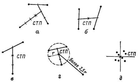 Рис. 54. Определение средней точки попадания: АК74