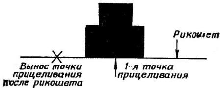 Рис. 94. Вынос точки прицеливания при корректировании огня из АК74