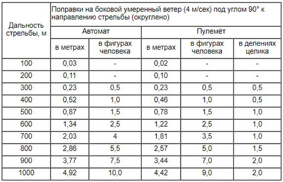 Таблица: Поправки на ветер АК74