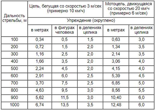 Таблица: Упреждений по движущимся целям из АК74