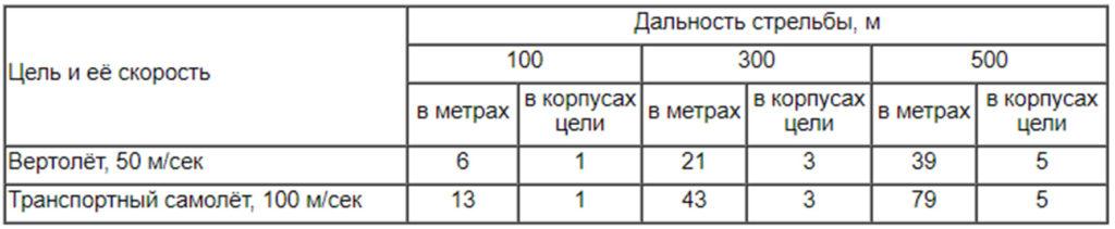 Таблица упреждений при стрельбе по воздушным целям