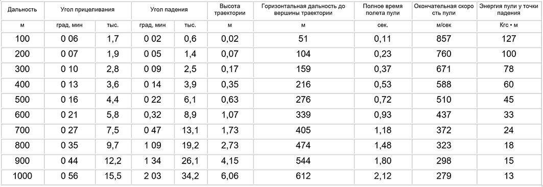 Основная таблица РПК74