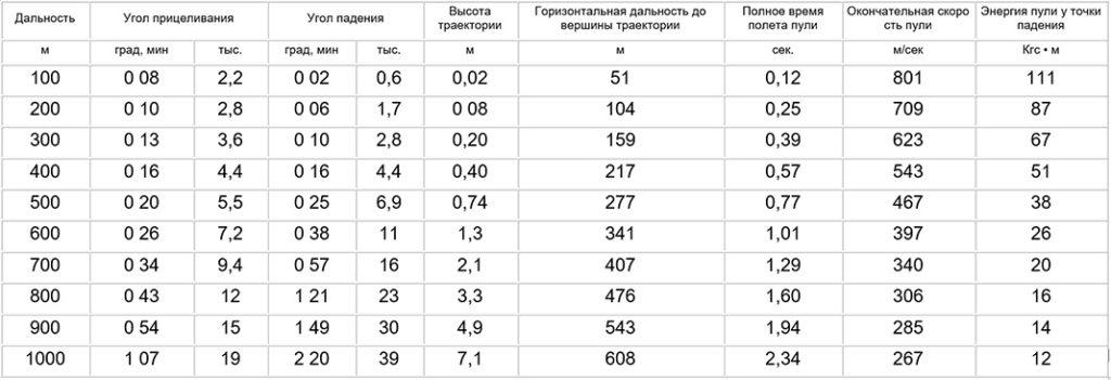 Основная таблица АК74