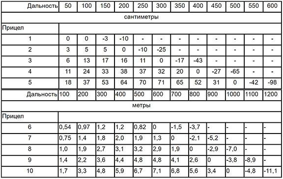 Превышения траектории над линией прицеливания АК74