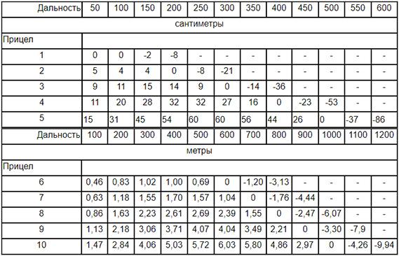 Превышения траектории над линией прицеливания РПК74