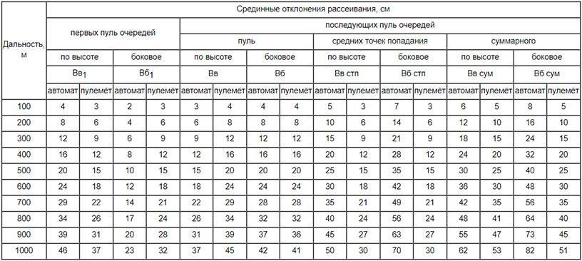 Характеристики рассеивания для автоматов Калашникова (АК74 и АКС74) и ручных пулеметов Калашникова (РПК74 и РПКС74), а)
