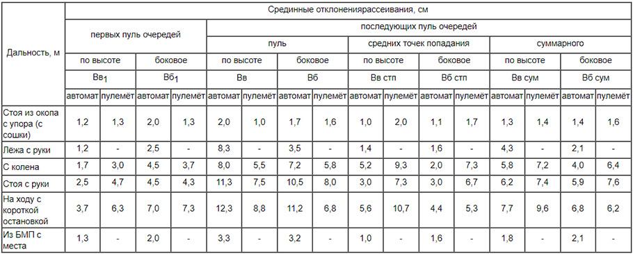 Характеристики рассеивания для автоматов Калашникова (АК74 и АКС74) и ручных пулеметов Калашникова (РПК74 и РПКС74), б)