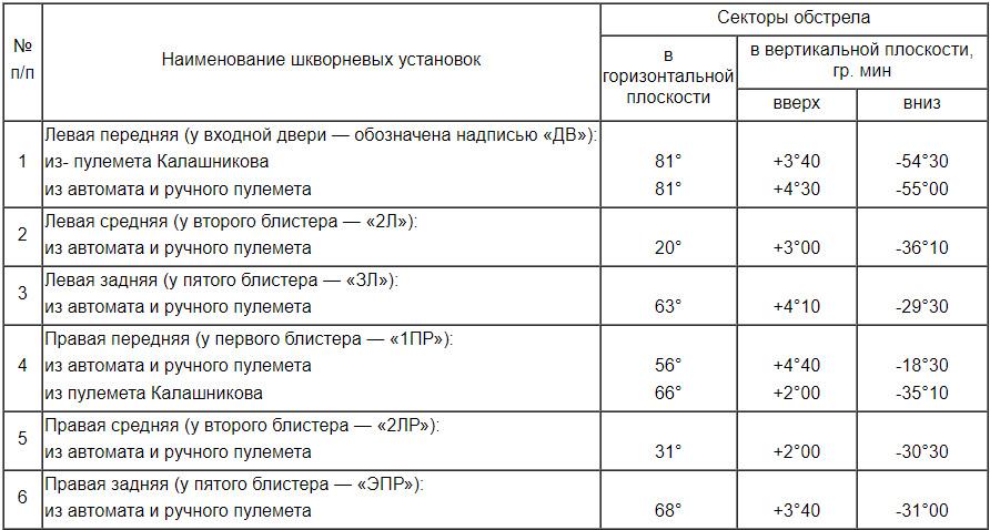 Таблица секторов обзора шкворневых установок