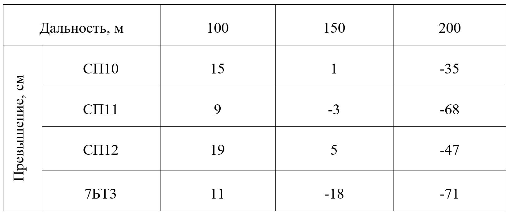 Таблица 1 – Превышение средних траекторий полета пуль над линией прицеливания при стрельбе из пистолета-пулемета с механическим прицелом