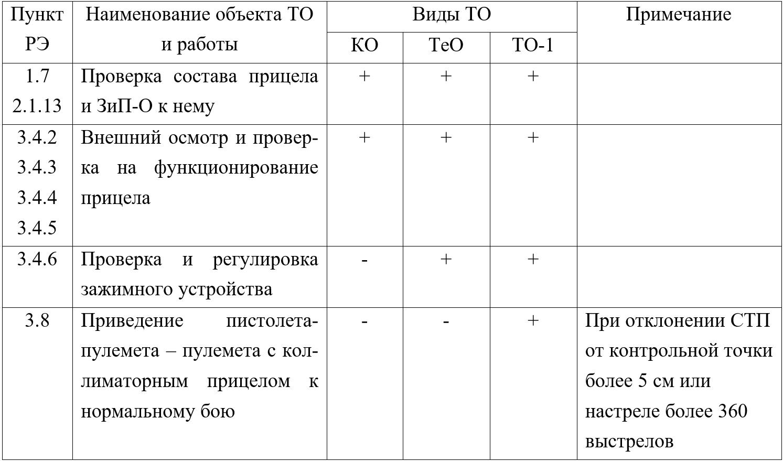 Таблица 2 – Порядок технического обслуживания