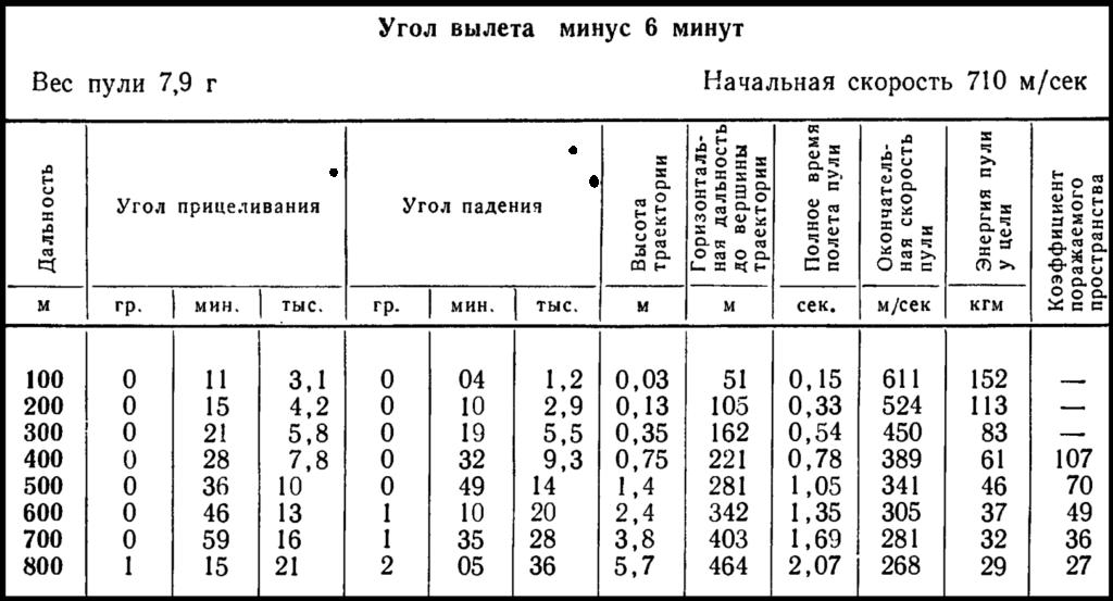 Основная таблица АК