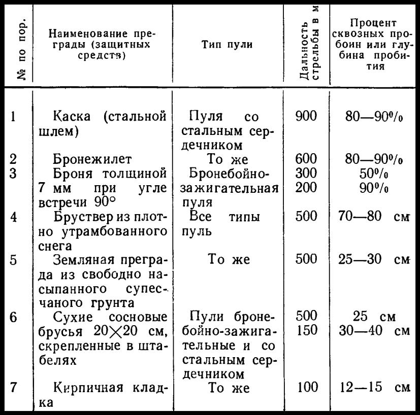 Пробивное действие пуль патронов обр. 43 г.
