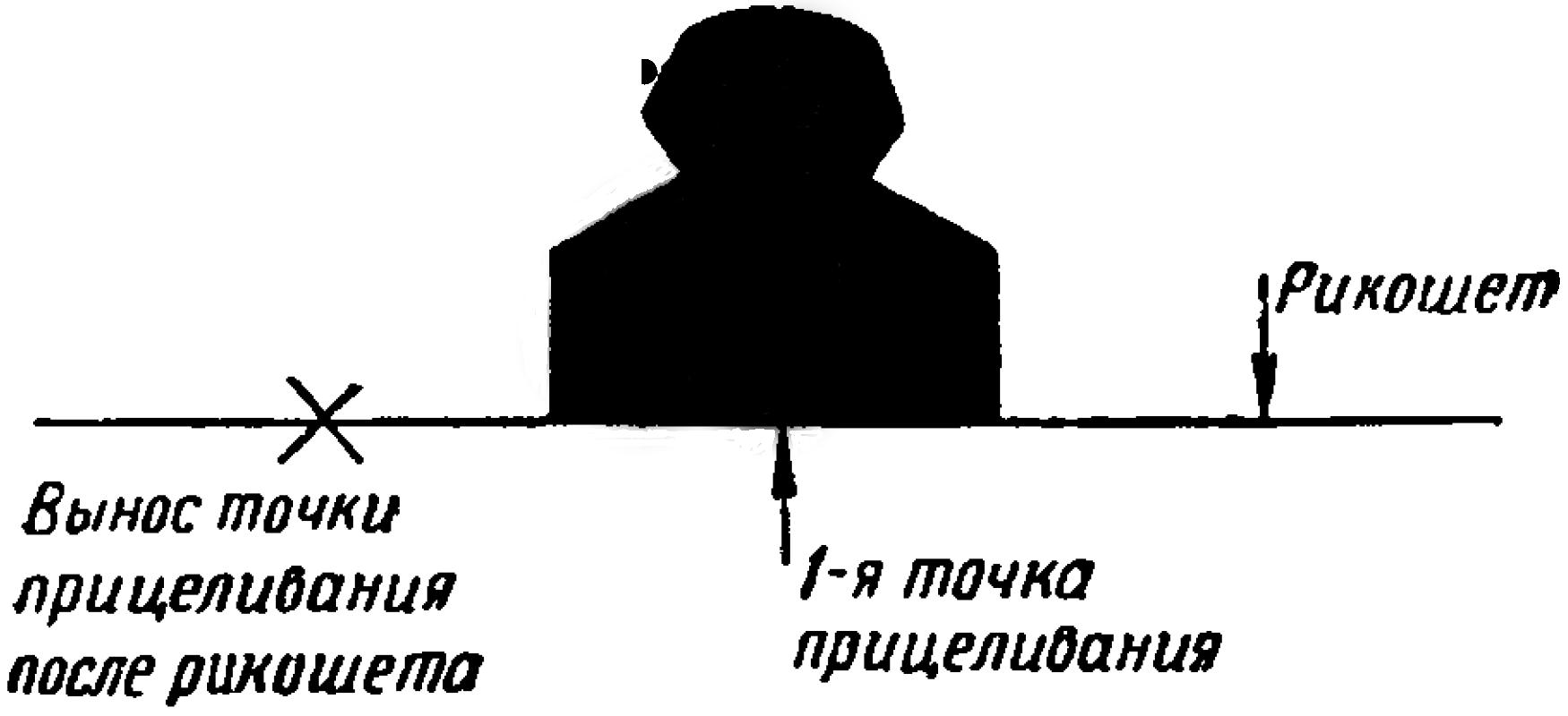 Рис. 94. Вынос точки прицеливания