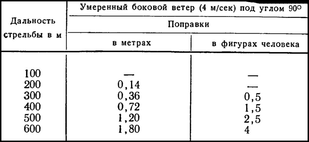 Таблица, поправки на ветер