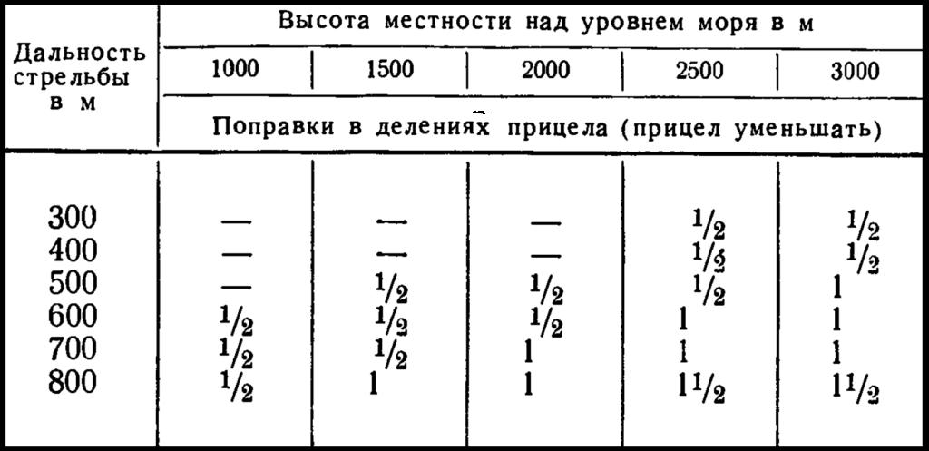 Таблица поправки на высоту местности