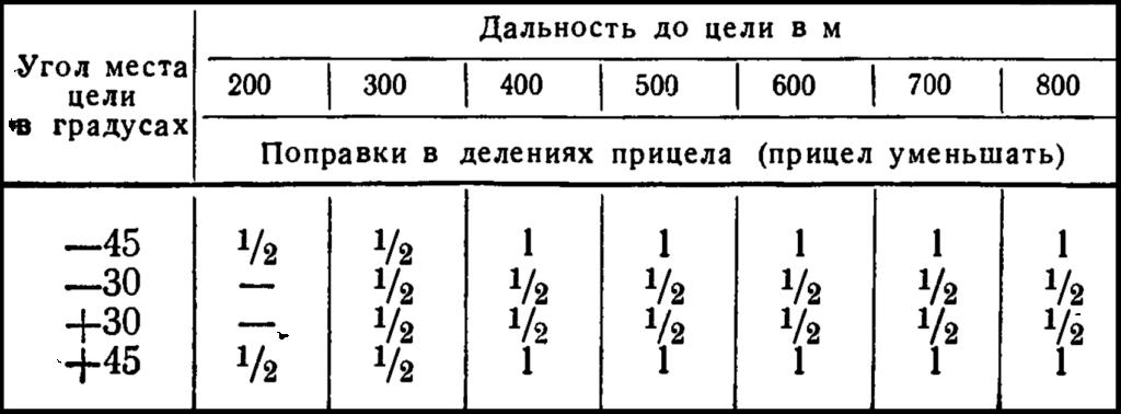 Таблица поправок на угол места цели