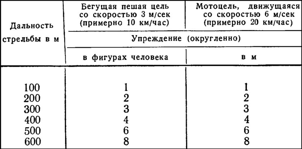 Таблица упреждение