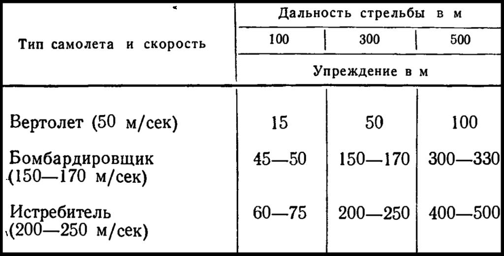 Таблица упреждение по воздушным целям