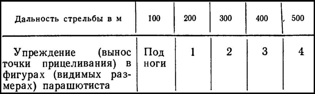 Таблица упреждение при стрельбе по парашютистам