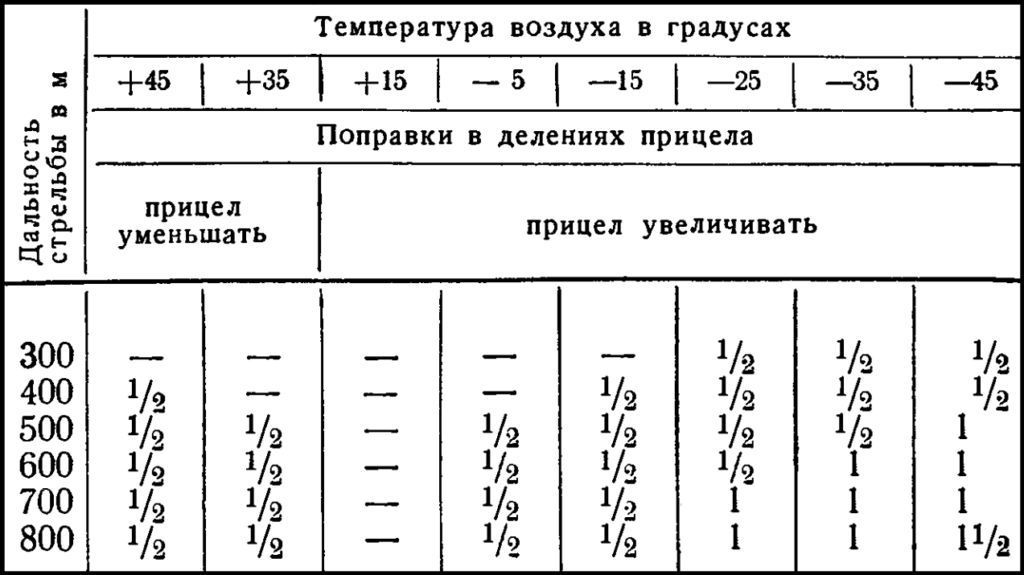 Таблица, поправка на температуру